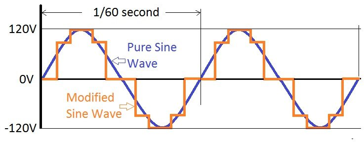 https://www.bestekmall.com/image/catalog/BLOG/4-month/2017-4-7/modified-sine-wave-vs-pure-sine-wave(1).jpg