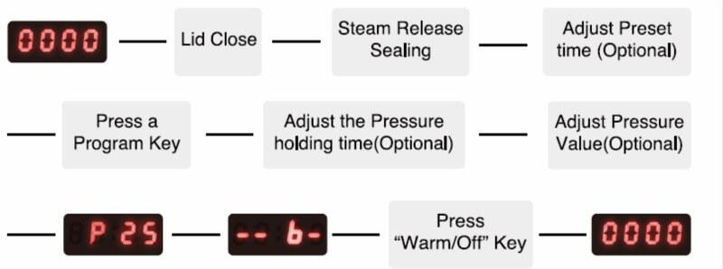 https://www.bestekmall.com/image/catalog/BLOG/July/2017-7-21/cooking-process-flow-description.jpg